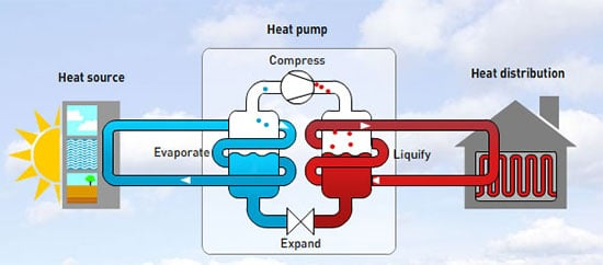 Working principle of a heat pump