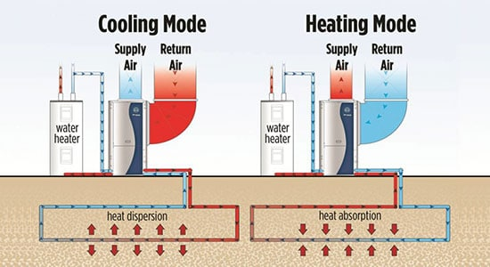 How a Heat Pump Reduces the Humidity of Any Room