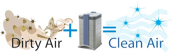How does a UV air purifier work?