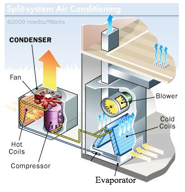 air cooler vs air conditioner: