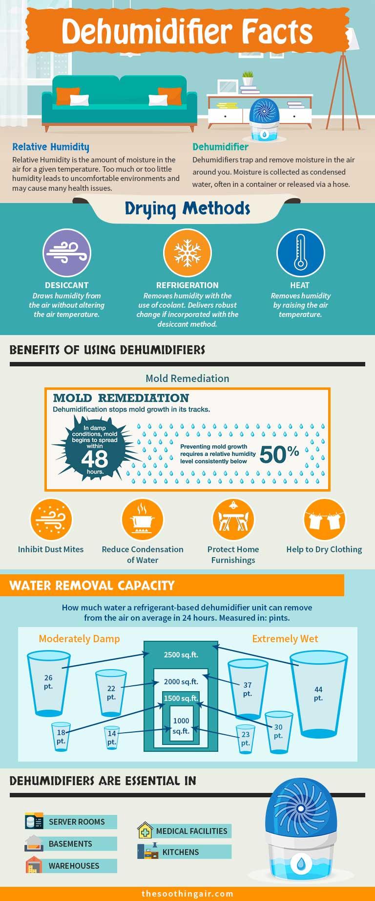 Dehumidifier Facts; dehumidifier benefits